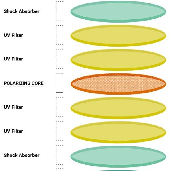 polarizační vrstvy Zdroj: www.polaroideyewear.com